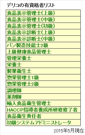 delico license list